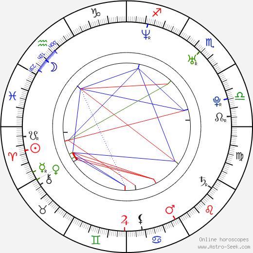 Ondřej Kavan день рождения гороскоп, Ondřej Kavan Натальная карта онлайн