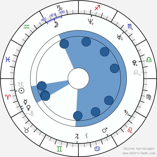 Petr Kurečka wikipedia, horoscope, astrology, instagram