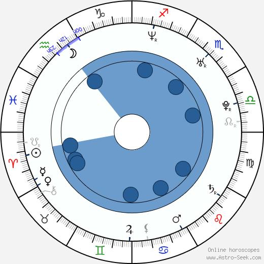 Petra Faltýnová wikipedia, horoscope, astrology, instagram