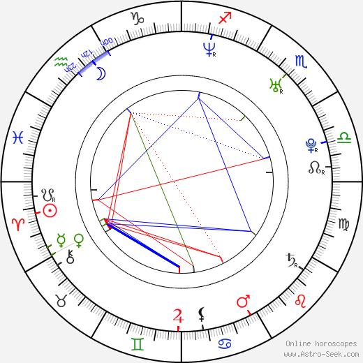 Petra Faltýnová birth chart, Petra Faltýnová astro natal horoscope, astrology