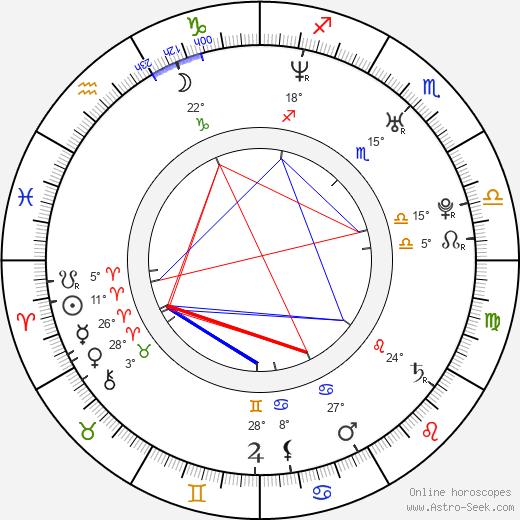 Pini Tavger birth chart, biography, wikipedia 2019, 2020