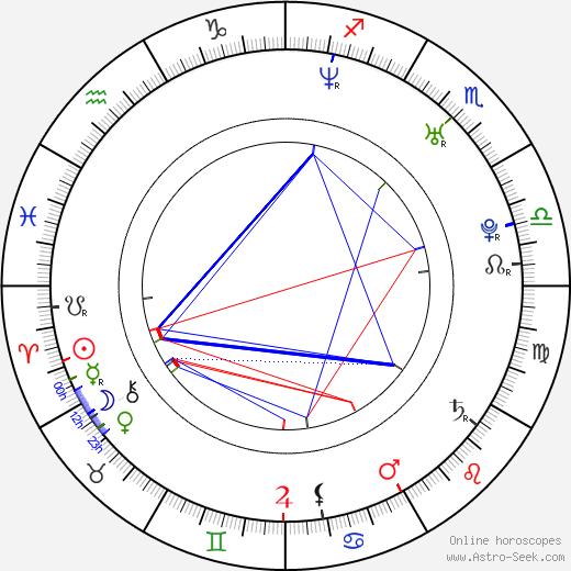 Rachel Roberts день рождения гороскоп, Rachel Roberts Натальная карта онлайн