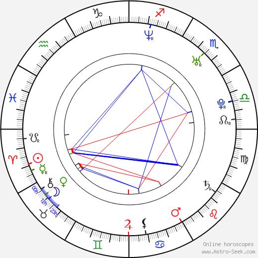 Рэйчел Стивенс Rachel Stevens день рождения гороскоп, Rachel Stevens Натальная карта онлайн