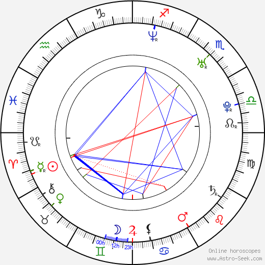 Riley Smith birth chart, Riley Smith astro natal horoscope, astrology