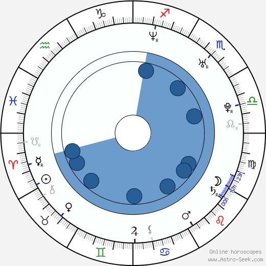 Robert Dunn wikipedia, horoscope, astrology, instagram