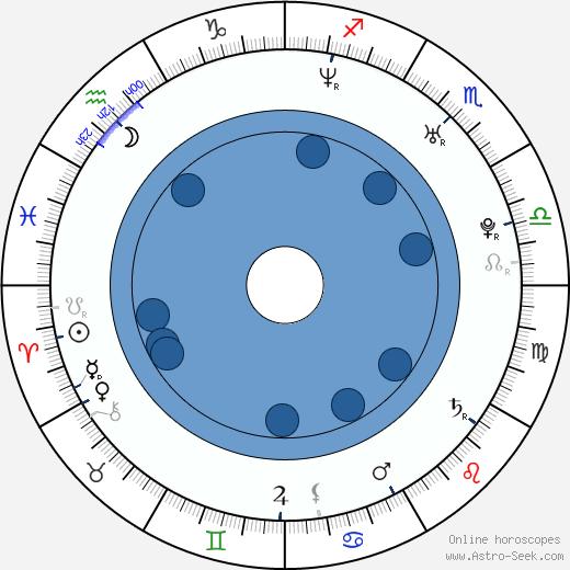 Shi-hoo Park wikipedia, horoscope, astrology, instagram