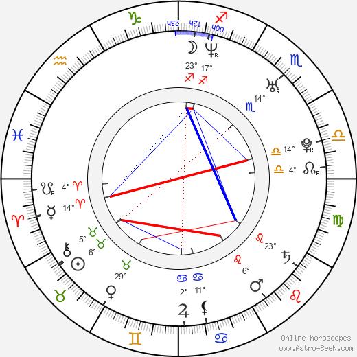 Stana Katic birth chart, biography, wikipedia 2019, 2020