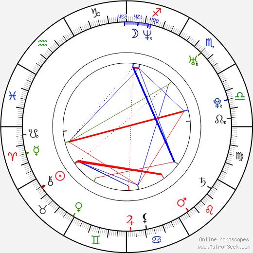 Stana Katic astro natal birth chart, Stana Katic horoscope, astrology