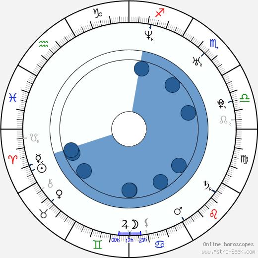Sylvie van der Vaart wikipedia, horoscope, astrology, instagram