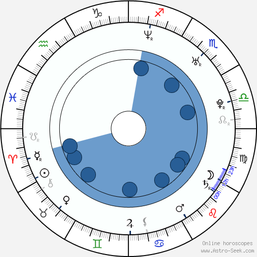 Tereza Helšusová wikipedia, horoscope, astrology, instagram