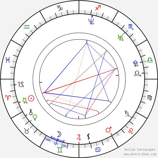 Thomas William Thacker birth chart, Thomas William Thacker astro natal horoscope, astrology