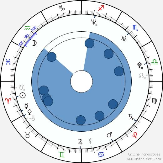 Tommy Haas wikipedia, horoscope, astrology, instagram
