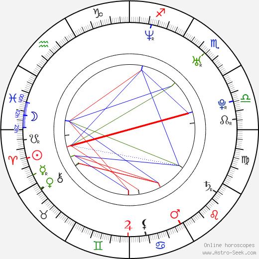 Tyler Jensen birth chart, Tyler Jensen astro natal horoscope, astrology