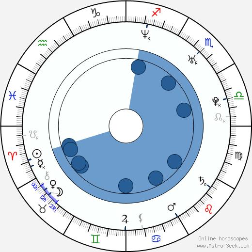 Vesna Pisarović wikipedia, horoscope, astrology, instagram