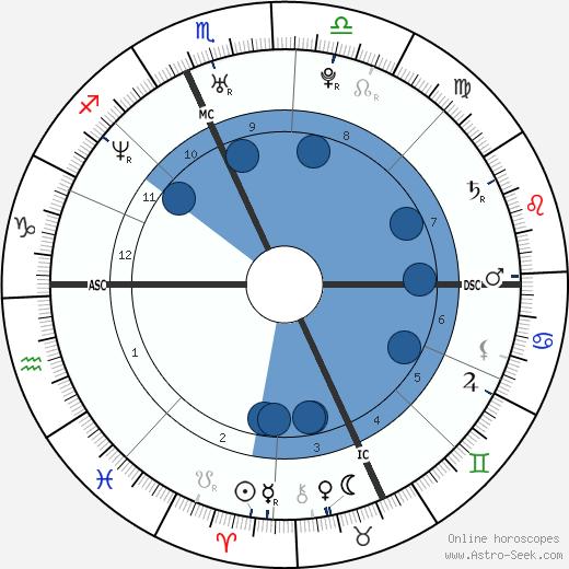 Walter J. Poirier wikipedia, horoscope, astrology, instagram