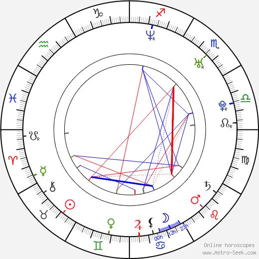 Аарон Абрамс Aaron Abrams день рождения гороскоп, Aaron Abrams Натальная карта онлайн