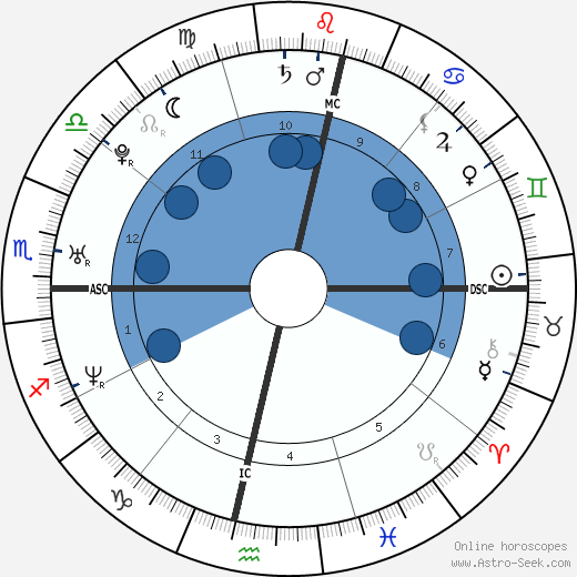 Allessandra z kauzy záměny dětí horoscope, astrology, sign, zodiac, date of birth, instagram
