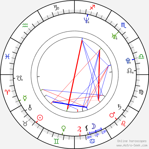 Amy Sloan birth chart, Amy Sloan astro natal horoscope, astrology