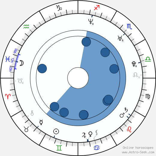 Anthony Bonaventura wikipedia, horoscope, astrology, instagram