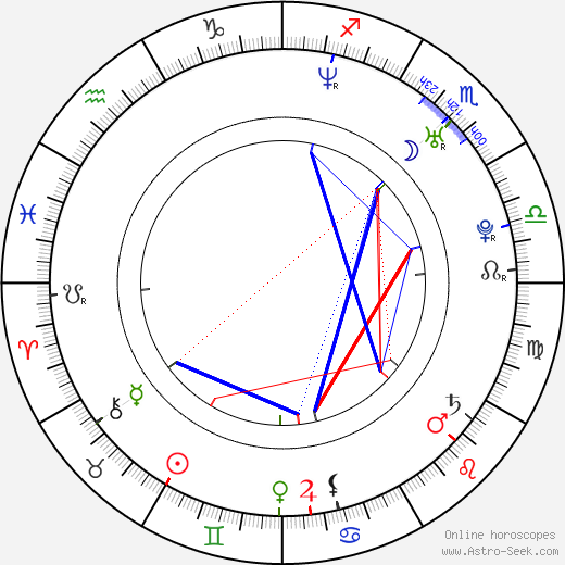 Briana Banks astro natal birth chart, Briana Banks horoscope, astrology