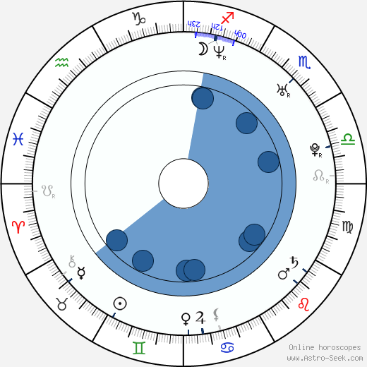 David Lisle Johnson wikipedia, horoscope, astrology, instagram