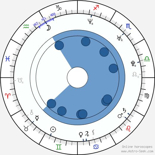 Emil Johnsen wikipedia, horoscope, astrology, instagram