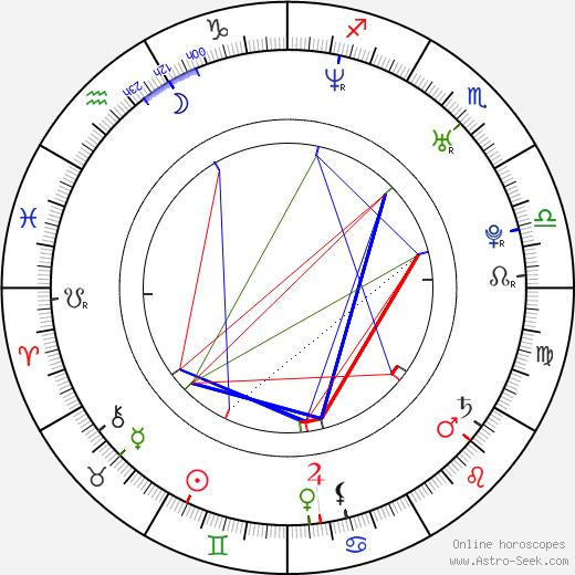 Emil Johnsen astro natal birth chart, Emil Johnsen horoscope, astrology