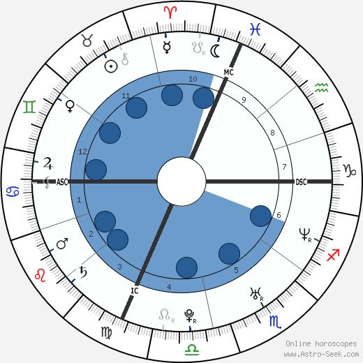 Emilie Dervilliers wikipedia, horoscope, astrology, instagram