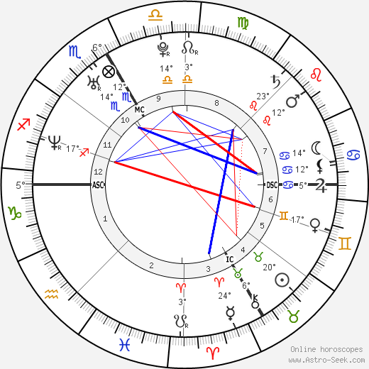 Emilie Poucan birth chart, biography, wikipedia 2018, 2019