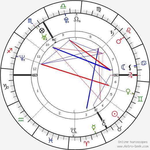 Emilie Poucan astro natal birth chart, Emilie Poucan horoscope, astrology