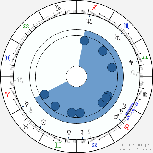 Flavia Gleske wikipedia, horoscope, astrology, instagram