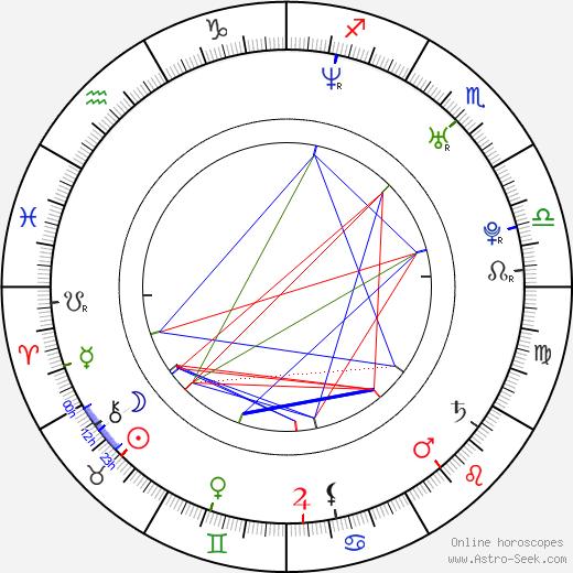 Florian Böhm birth chart, Florian Böhm astro natal horoscope, astrology
