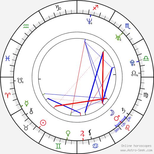 Gerard Lough birth chart, Gerard Lough astro natal horoscope, astrology