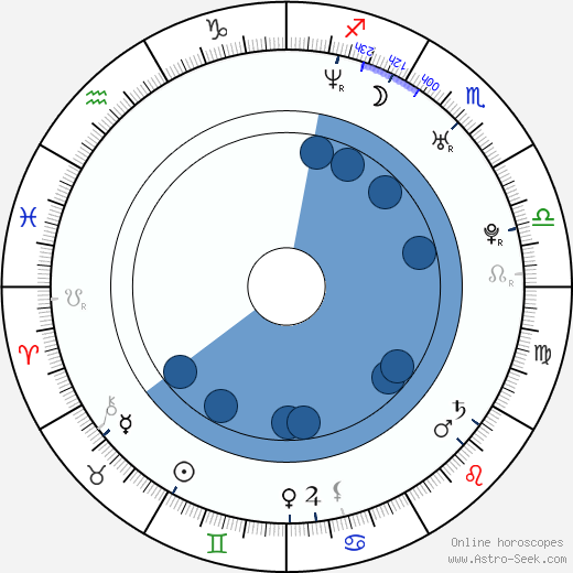Ginnifer Goodwin wikipedia, horoscope, astrology, instagram