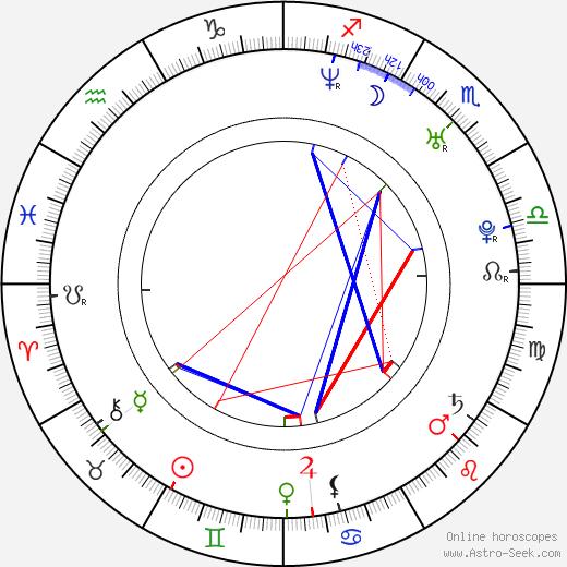 Джиннифер Гудвин Ginnifer Goodwin день рождения гороскоп, Ginnifer Goodwin Натальная карта онлайн