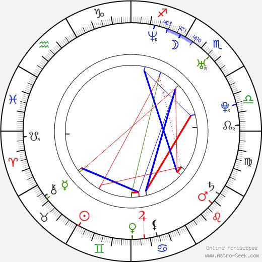 J. D. Williams birth chart, J. D. Williams astro natal horoscope, astrology