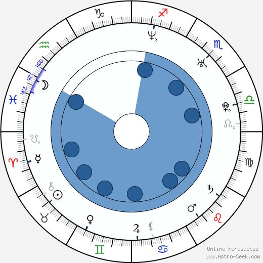 Jason Mullan wikipedia, horoscope, astrology, instagram
