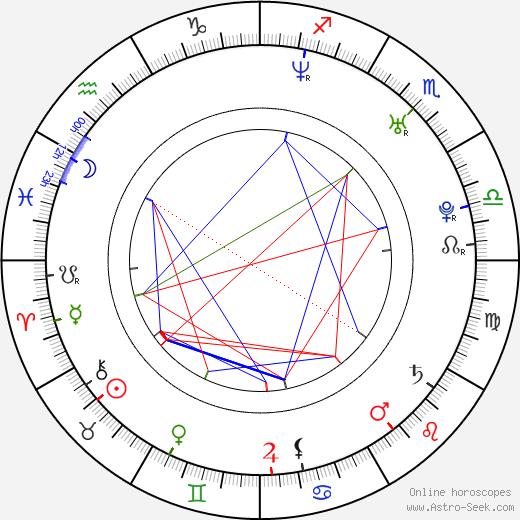 Jason Mullan astro natal birth chart, Jason Mullan horoscope, astrology