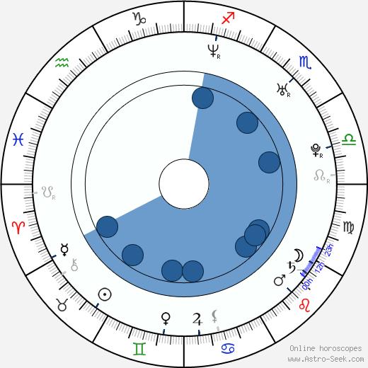 Jesse Prupas wikipedia, horoscope, astrology, instagram