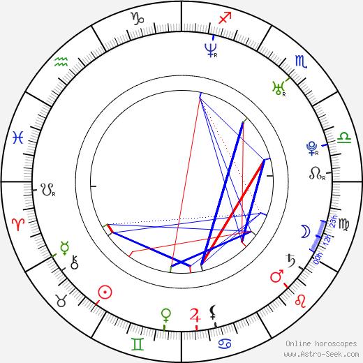 Jim Sturgess astro natal birth chart, Jim Sturgess horoscope, astrology