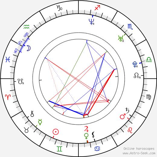 Jirka Koběrský birth chart, Jirka Koběrský astro natal horoscope, astrology