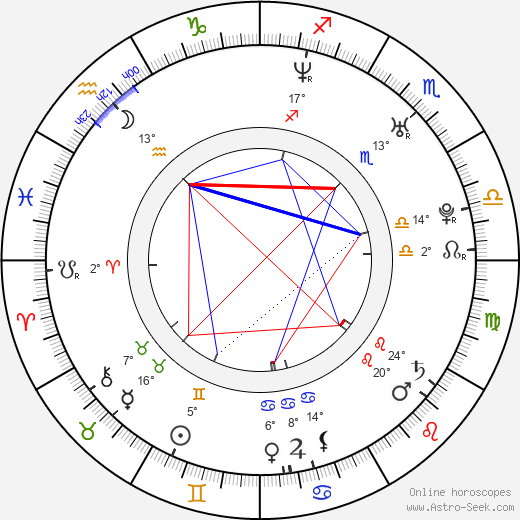 Joanna Koroniewska birth chart, biography, wikipedia 2020, 2021