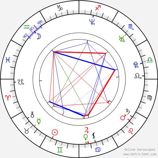 Joanna Koroniewska tema natale, oroscopo, Joanna Koroniewska oroscopi gratuiti, astrologia