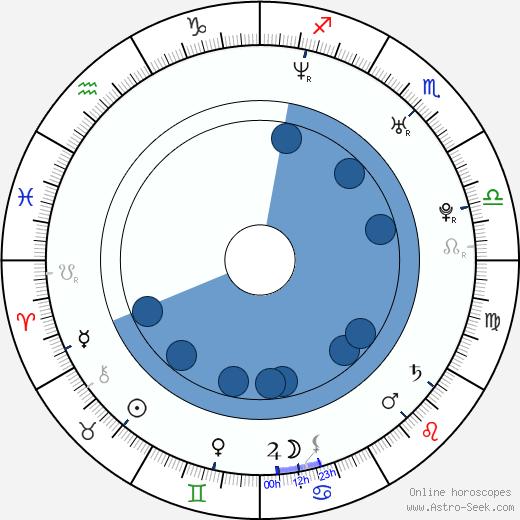 Jonathan Montenegro wikipedia, horoscope, astrology, instagram