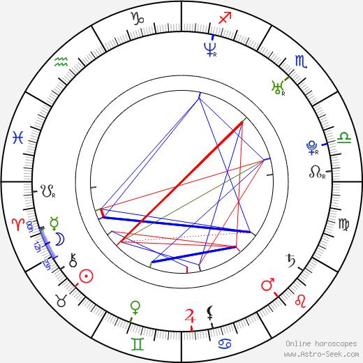 Juan Jose Meza-Leon astro natal birth chart, Juan Jose Meza-Leon horoscope, astrology