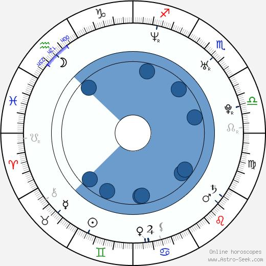 Kelly Schwarze wikipedia, horoscope, astrology, instagram