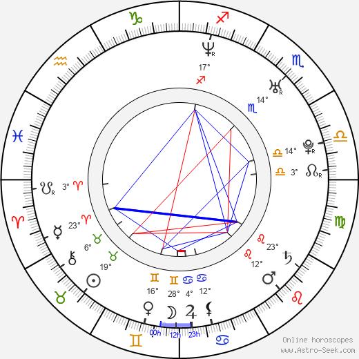 Kenan Thompson birth chart, biography, wikipedia 2019, 2020