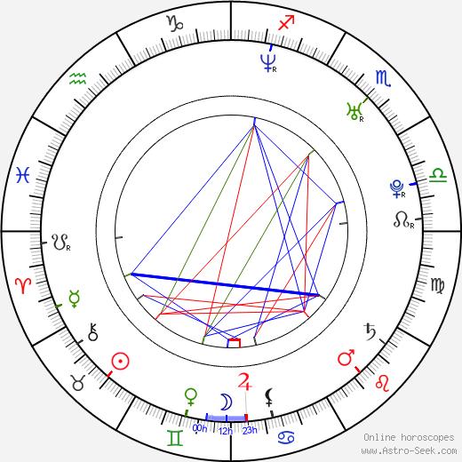 Kenan Thompson birth chart, Kenan Thompson astro natal horoscope, astrology