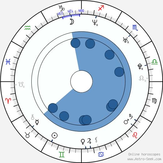Kick Gurry wikipedia, horoscope, astrology, instagram