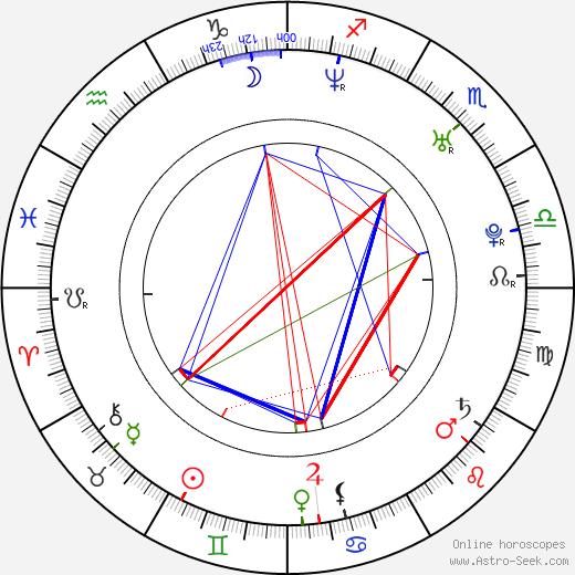 Kick Gurry день рождения гороскоп, Kick Gurry Натальная карта онлайн